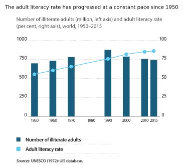 Essay on literacy rate in pakistan - ViewMyHomeToday